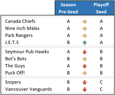 playoff-seed-fall-2019.png